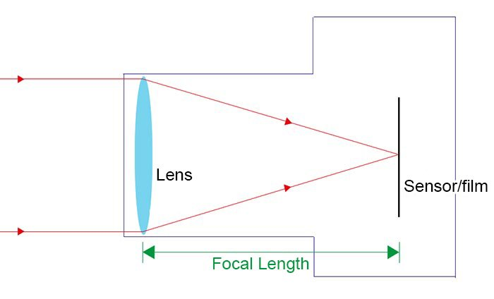 camera focal length diagram